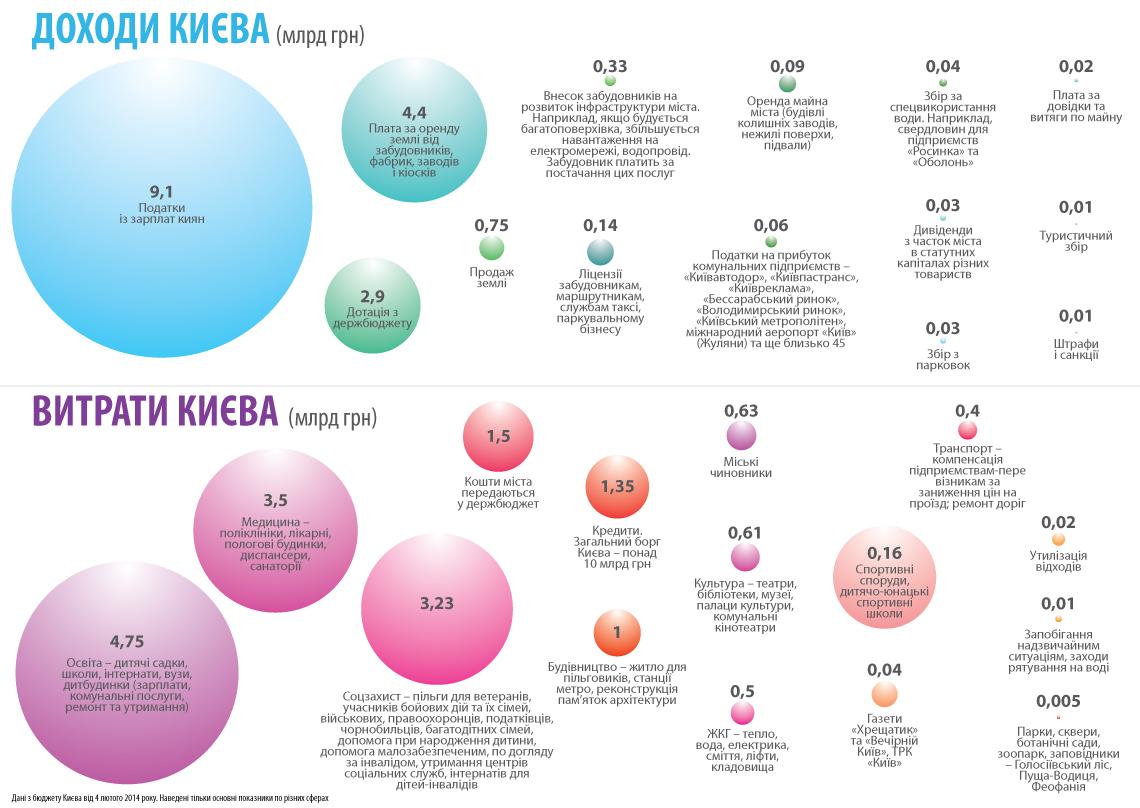 Откуда приходят и на что идут деньги из бюджета Киева