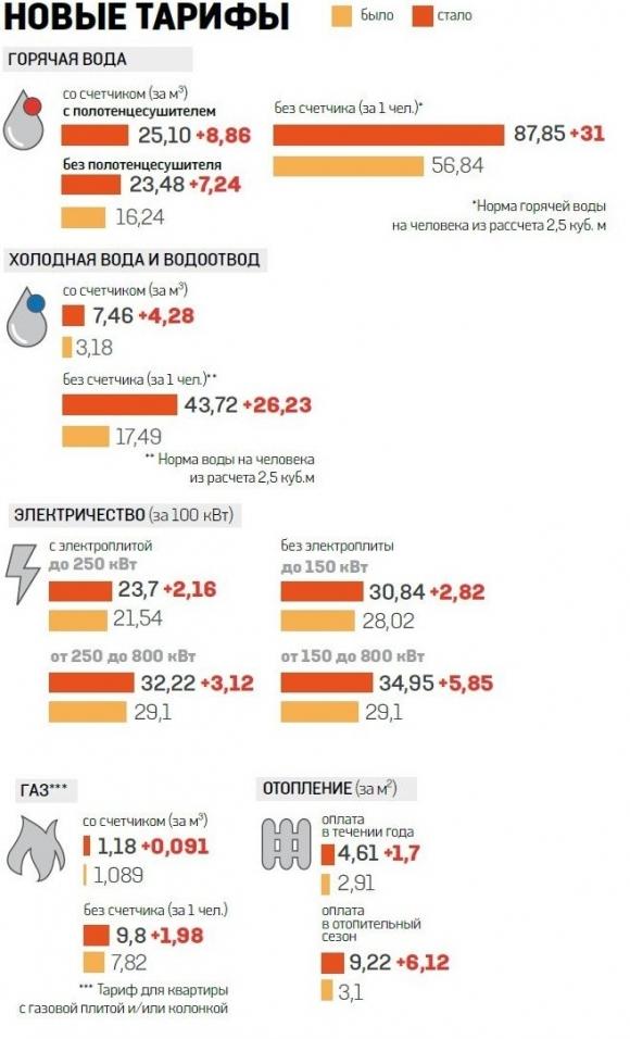 Как изменились тарифы на коммунальные платежи в Киеве