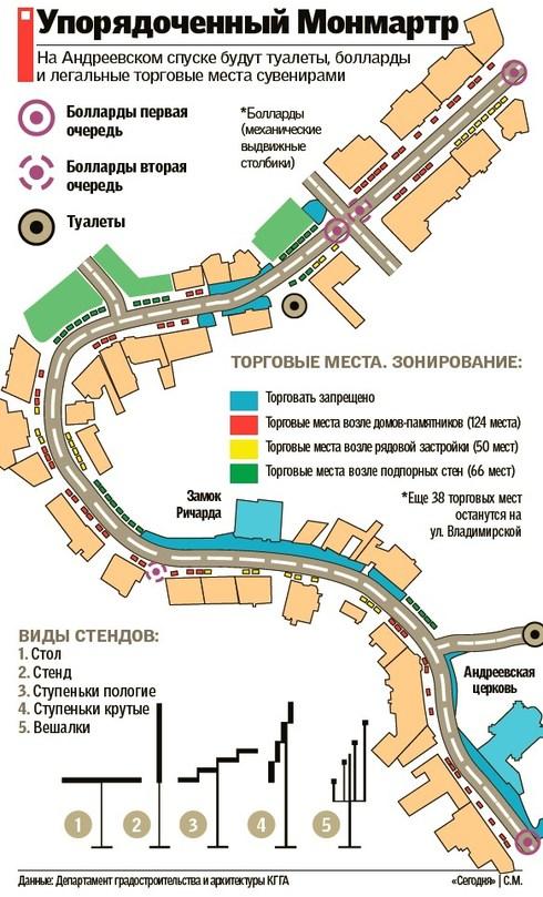 Схема нового формата торговли на Андреевский спуск