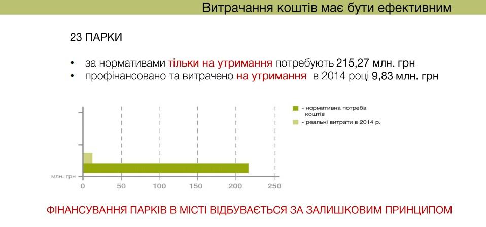 Бюджет содержания киевских парков