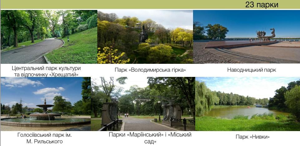 Эксперимент по обустройству парков Киева