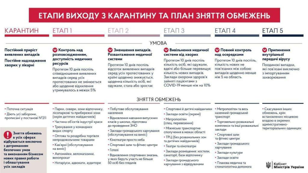 Етапи виходу з карантину та план зняття обмежень кабінет міністрів